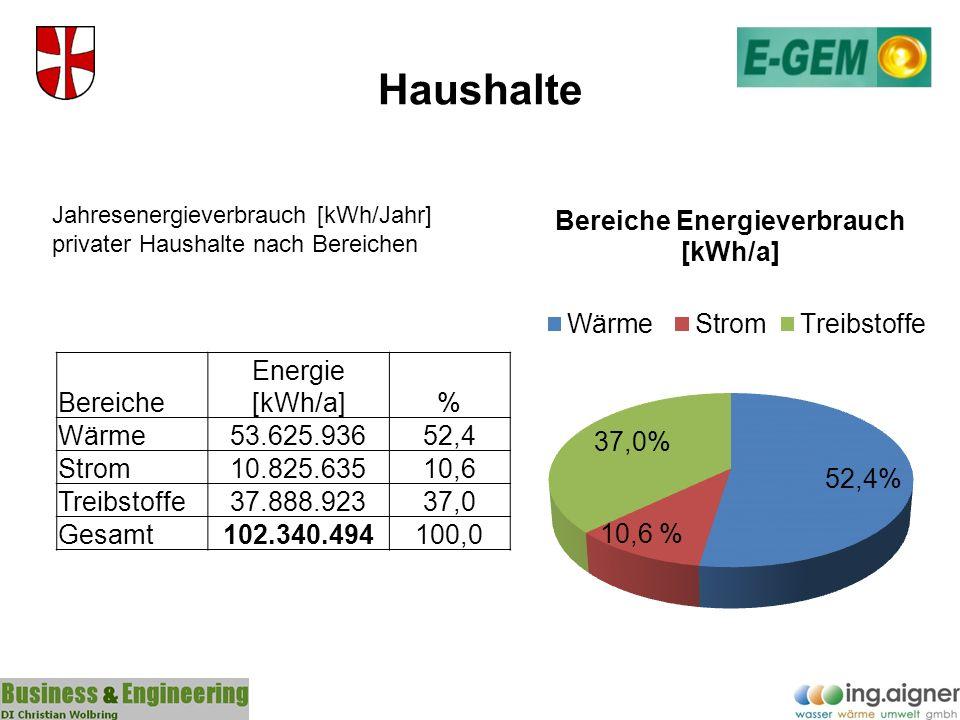 Haushalte Bereiche Energie [kWh/a] % Wärme 53.625.936 52,4 Strom